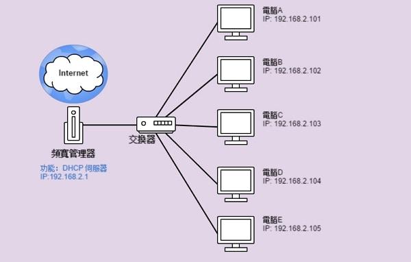 正常的DHCP架構圖