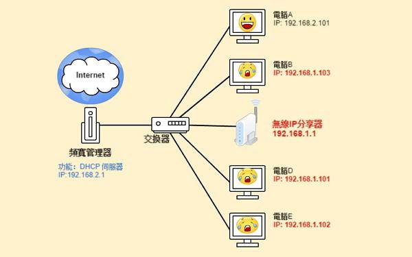 錯誤的DHCP架構圖